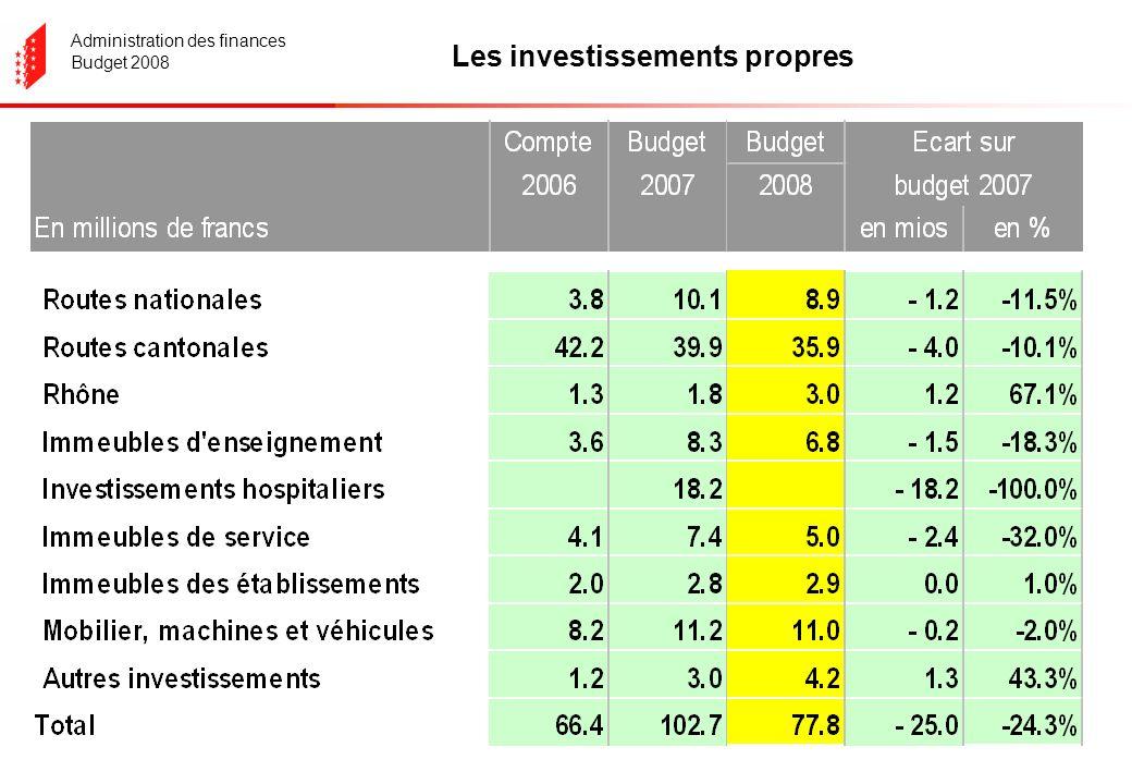 Administration des finances Budget 2008 Les investissements propres