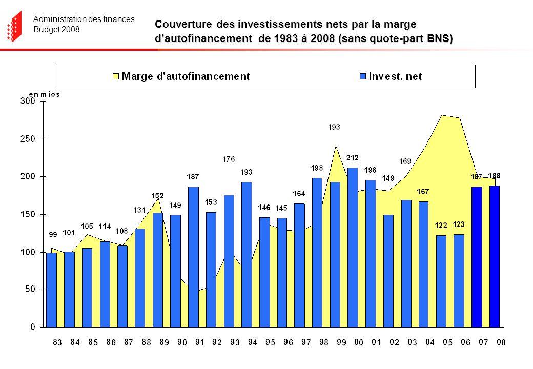Administration des finances Budget 2008 Couverture des investissements nets par la marge dautofinancement de 1983 à 2008 (sans quote-part BNS)