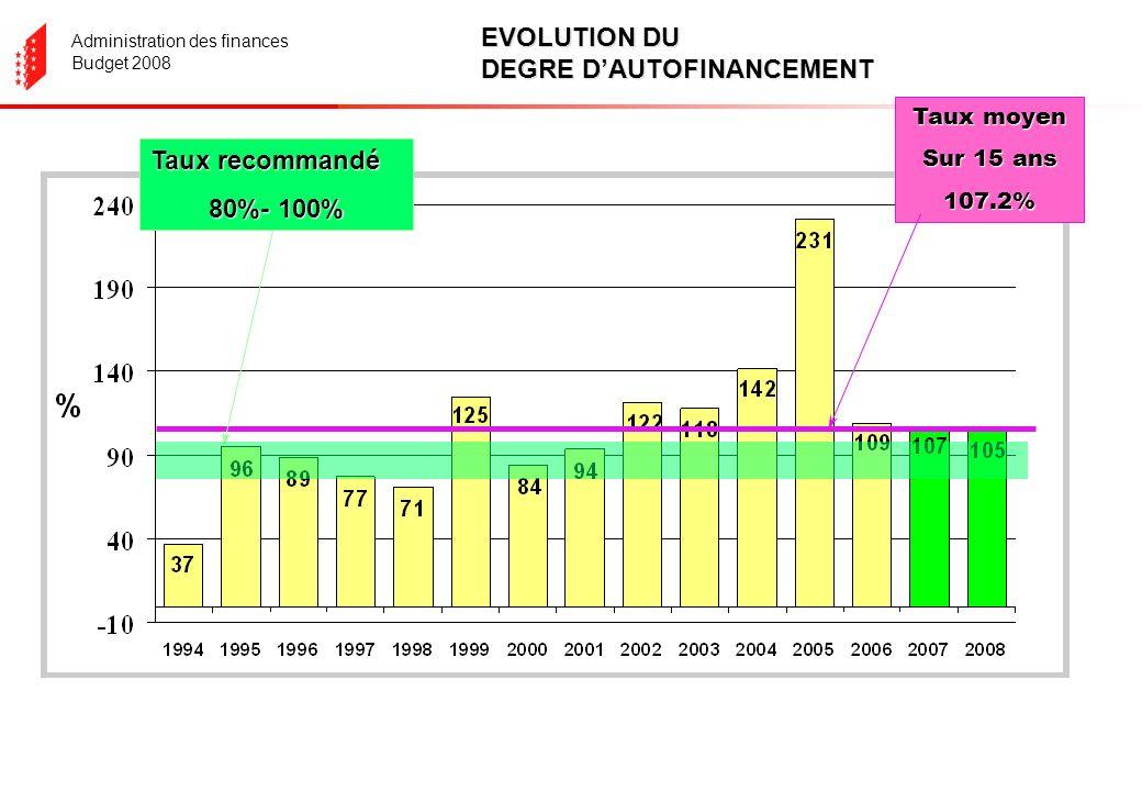 Administration des finances Budget 2008 Taux moyen Sur 15 ans 107.2% Taux recommandé 80%- 100% EVOLUTION DU DEGRE DAUTOFINANCEMENT
