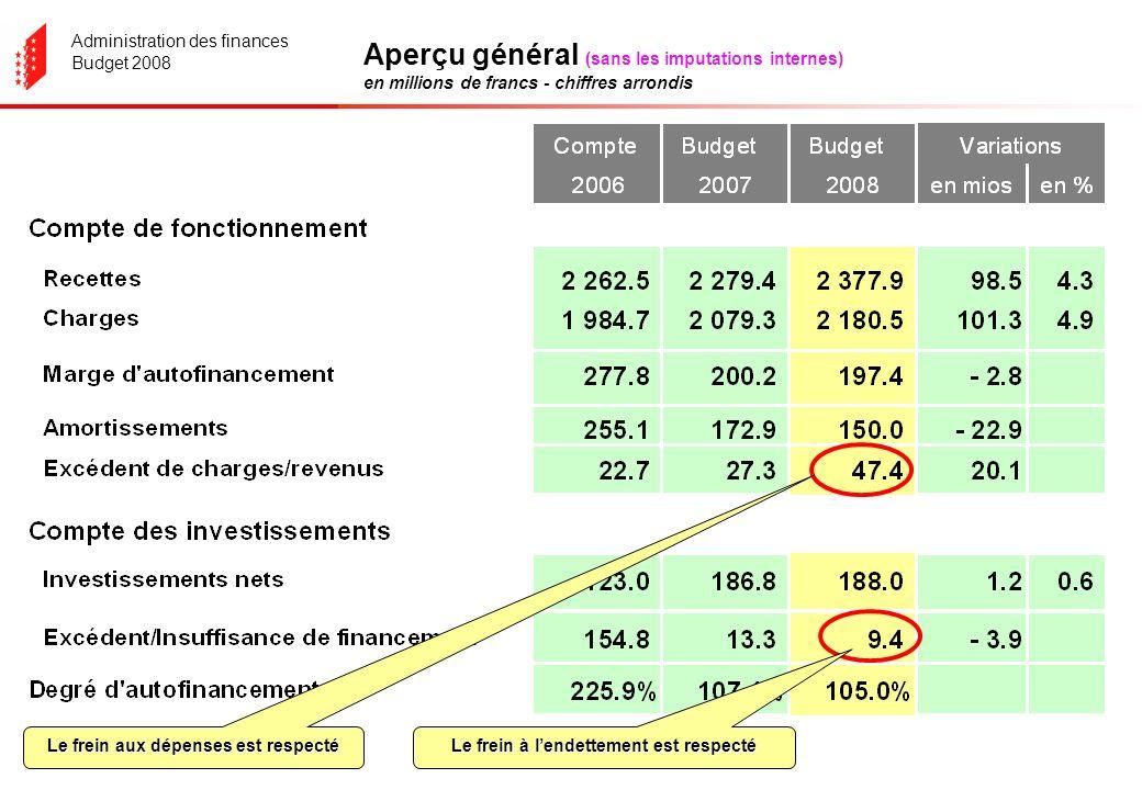 Administration des finances Budget 2008 Présentation échelonnée du résultat (sans les imputations internes) en millions de francs - chiffres arrondis Croissance des revenus + 4% Croissance des charges + 2.8%