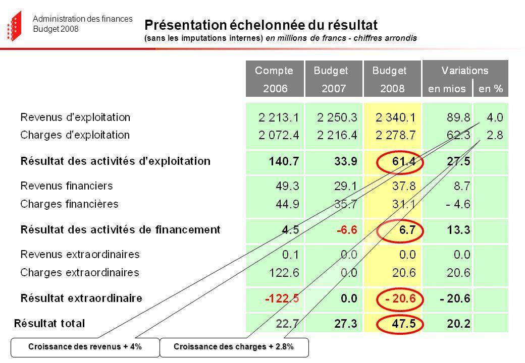 Administration des finances Budget 2008 Le compte de fonctionnement Les dépenses