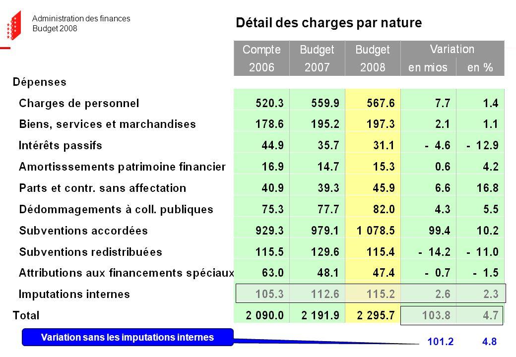 Administration des finances Budget 2008 Détail des charges par nature 101.24.8 Variation sans les imputations internes