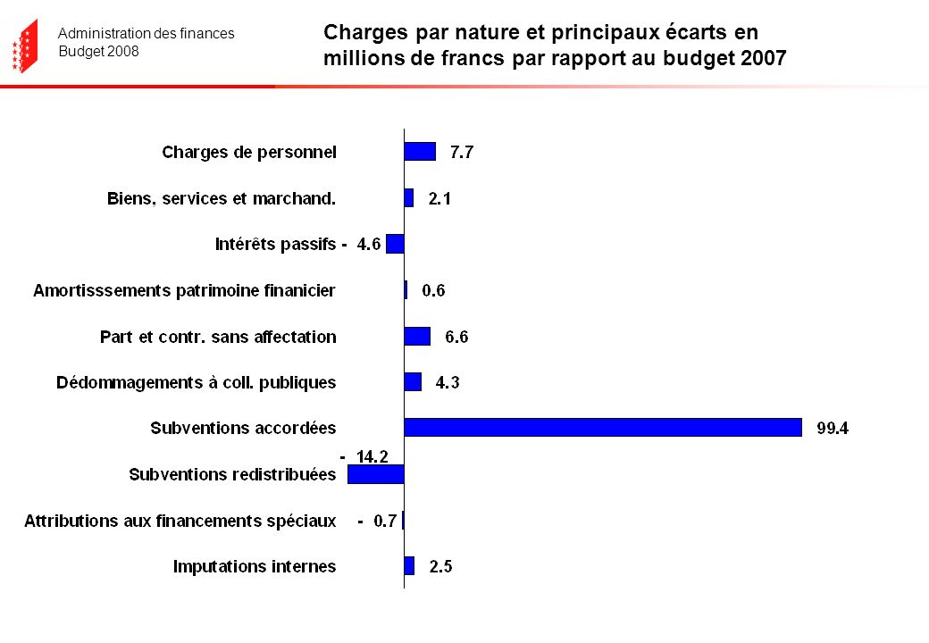 Administration des finances Budget 2008 Charges par nature et principaux écarts en millions de francs par rapport au budget 2007