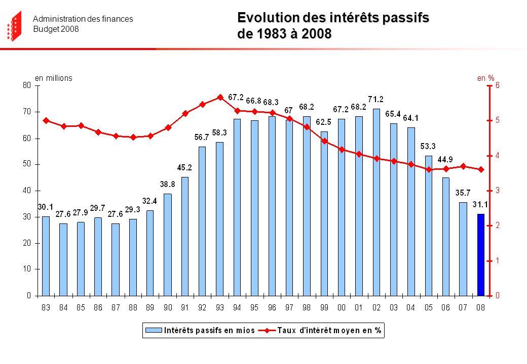 Administration des finances Budget 2008 Evolution des intérêts passifs de 1983 à 2008