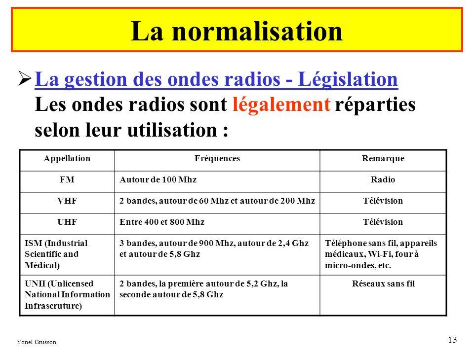 Yonel Grusson 13 La gestion des ondes radios - Législation Les ondes radios sont légalement réparties selon leur utilisation : La normalisation Appell