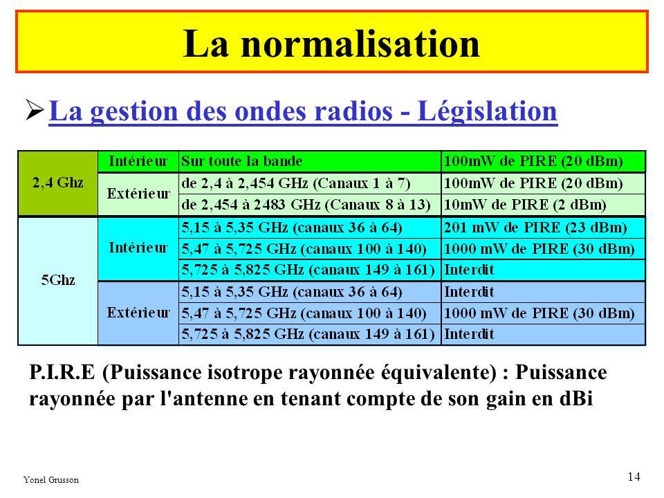 Yonel Grusson 14 La gestion des ondes radios - Législation La normalisation P.I.R.E (Puissance isotrope rayonnée équivalente) : Puissance rayonnée par