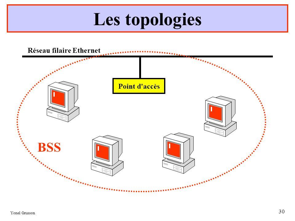Yonel Grusson 30 Les topologies Point d'accès Réseau filaire Ethernet BSS