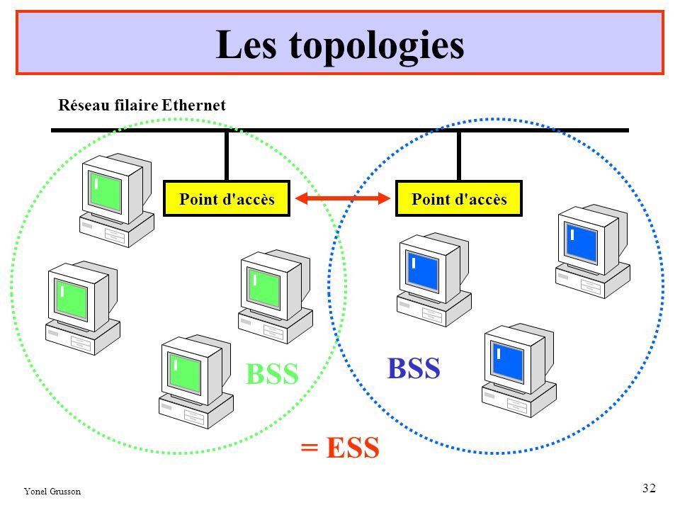 Yonel Grusson 32 Les topologies Point d'accès Réseau filaire Ethernet BSS Point d'accès BSS = ESS