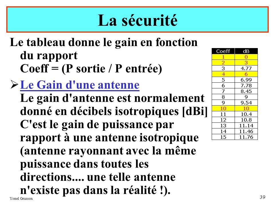 Yonel Grusson 39 Le tableau donne le gain en fonction du rapport Coeff = (P sortie / P entrée) Le Gain d'une antenne Le gain d'antenne est normalement