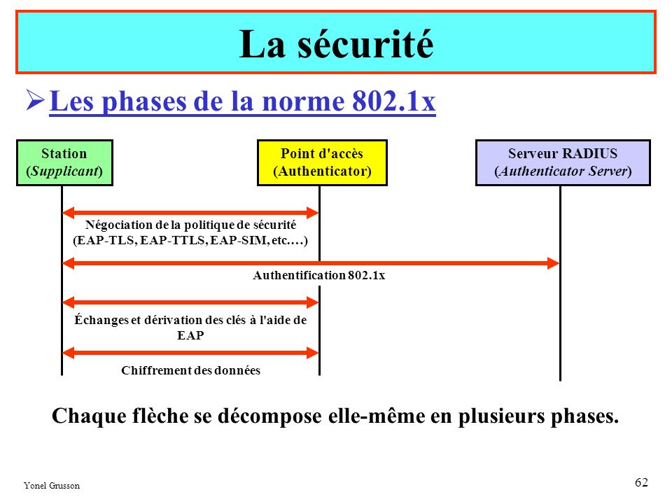Yonel Grusson 62 Les phases de la norme 802.1x La sécurité Station (Supplicant) Point d'accès (Authenticator) Serveur RADIUS (Authenticator Server) Né