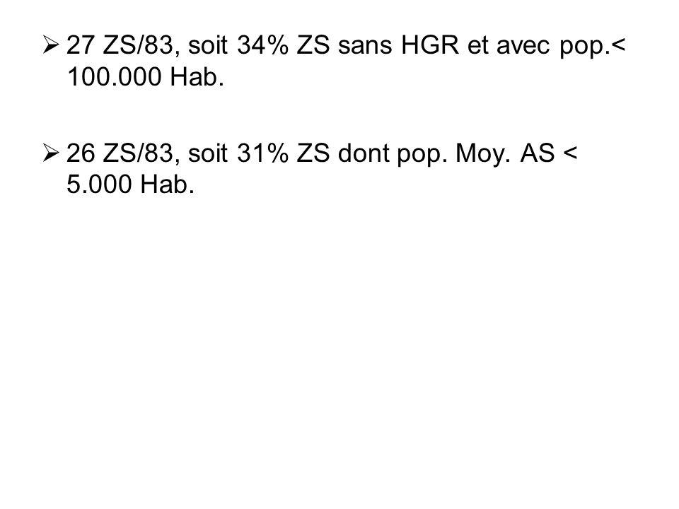 27 ZS/83, soit 34% ZS sans HGR et avec pop.< 100.000 Hab. 26 ZS/83, soit 31% ZS dont pop. Moy. AS < 5.000 Hab.