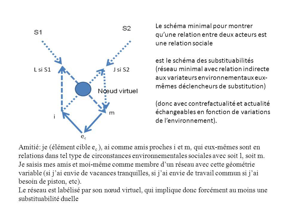 Le schéma minimal pour montrer quune relation entre deux acteurs est une relation sociale est le schéma des substituabilités (réseau minimal avec relation indirecte aux variateurs environnementaux eux- mêmes déclencheurs de substitution) (donc avec contrefactualité et actualité échangeables en fonction de variations de lenvironnement).