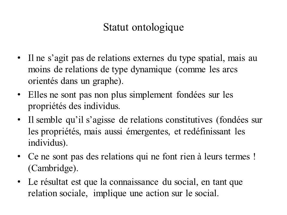 Statut ontologique Il ne sagit pas de relations externes du type spatial, mais au moins de relations de type dynamique (comme les arcs orientés dans un graphe).
