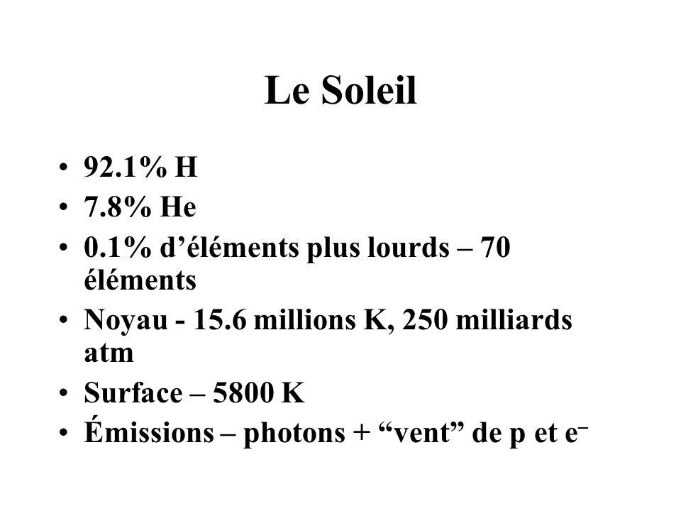 Le Soleil 92.1% H 7.8% He 0.1% déléments plus lourds – 70 éléments Noyau - 15.6 millions K, 250 milliards atm Surface – 5800 K Émissions – photons + vent de p et e –