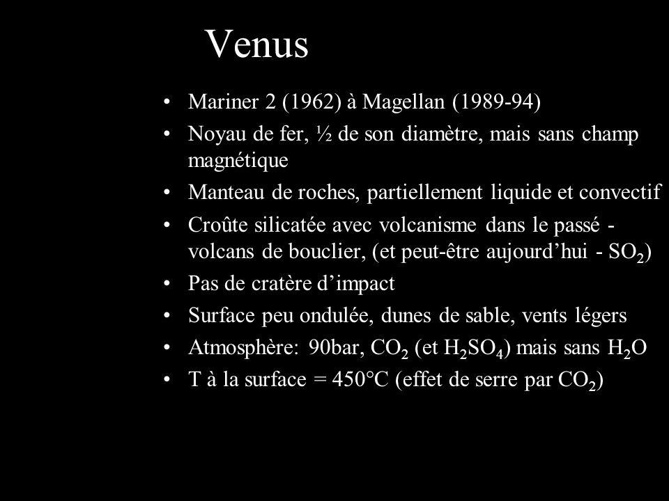 Venus Mariner 2 (1962) à Magellan (1989-94) Noyau de fer, ½ de son diamètre, mais sans champ magnétique Manteau de roches, partiellement liquide et convectif Croûte silicatée avec volcanisme dans le passé - volcans de bouclier, (et peut-être aujourdhui - SO 2 ) Pas de cratère dimpact Surface peu ondulée, dunes de sable, vents légers Atmosphère: 90bar, CO 2 (et H 2 SO 4 ) mais sans H 2 O T à la surface = 450°C (effet de serre par CO 2 )