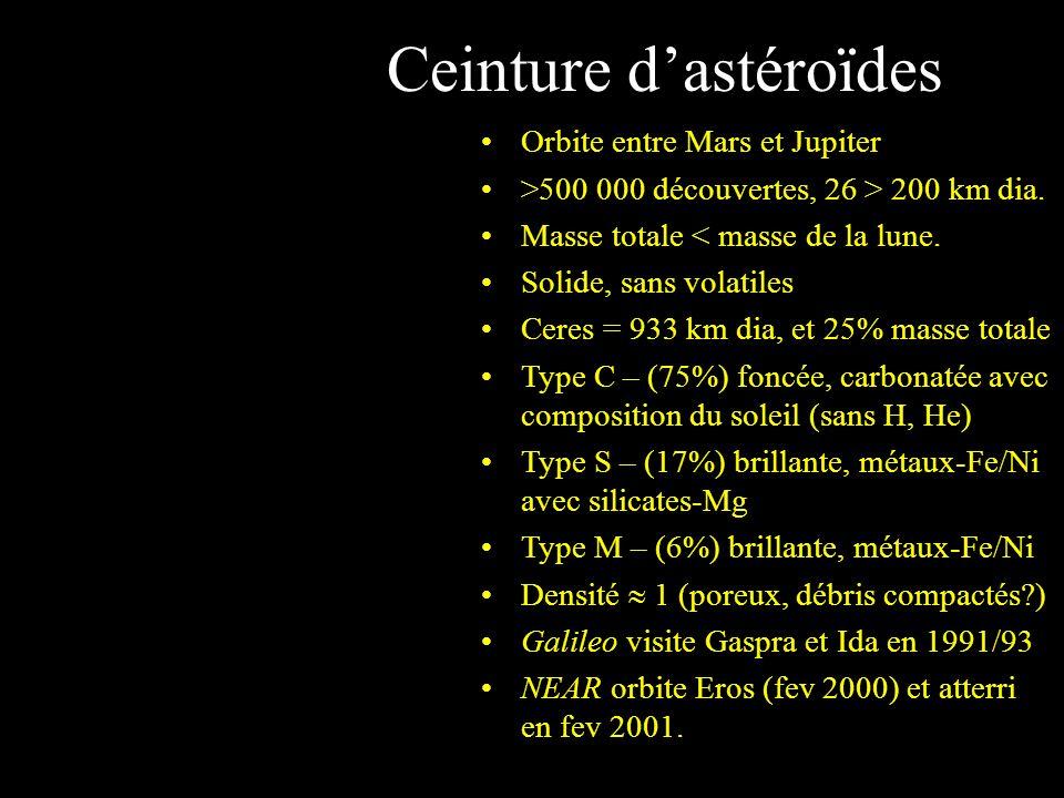 Ceinture dastéroïdes Orbite entre Mars et Jupiter >500 000 découvertes, 26 > 200 km dia. Masse totale < masse de la lune. Solide, sans volatiles Ceres