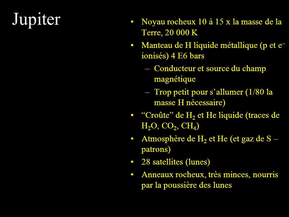 Jupiter Noyau rocheux 10 à 15 x la masse de la Terre, 20 000 K Manteau de H liquide métallique (p et e – ionisés) 4 E6 bars –Conducteur et source du c