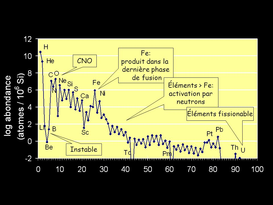 Caractéristiques de labondance solaire 1.Les éléments qui ont des nombres atomiques pairs sont plus abondant que les éléments voisins aux nombres atomiques impairs (effet zigzag) 2.Abondance extrême de H et He (> 99 wt%).