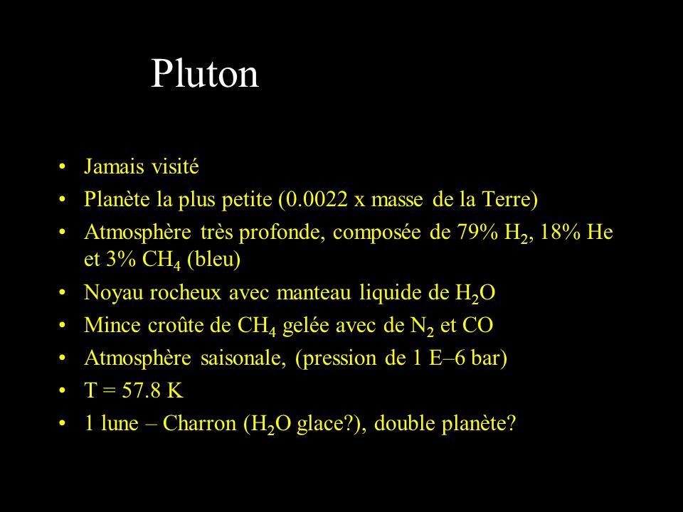 Pluton Jamais visité Planète la plus petite (0.0022 x masse de la Terre) Atmosphère très profonde, composée de 79% H 2, 18% He et 3% CH 4 (bleu) Noyau rocheux avec manteau liquide de H 2 O Mince croûte de CH 4 gelée avec de N 2 et CO Atmosphère saisonale, (pression de 1 E–6 bar) T = 57.8 K 1 lune – Charron (H 2 O glace?), double planète?