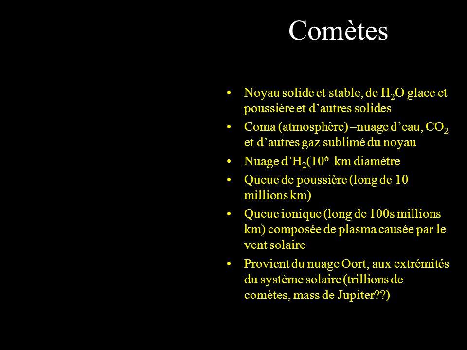 Comètes Noyau solide et stable, de H 2 O glace et poussière et dautres solides Coma (atmosphère) –nuage deau, CO 2 et dautres gaz sublimé du noyau Nuage dH 2 (10 6 km diamètre Queue de poussière (long de 10 millions km) Queue ionique (long de 100s millions km) composée de plasma causée par le vent solaire Provient du nuage Oort, aux extrémités du système solaire (trillions de comètes, mass de Jupiter??)