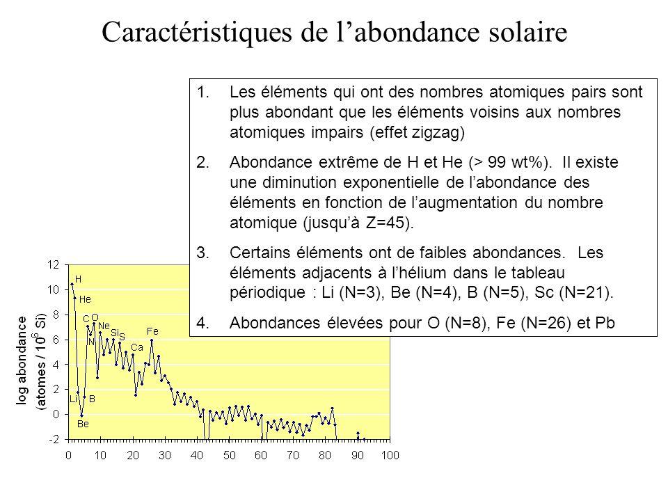 Caractéristiques de labondance solaire 1.Les éléments qui ont des nombres atomiques pairs sont plus abondant que les éléments voisins aux nombres atom
