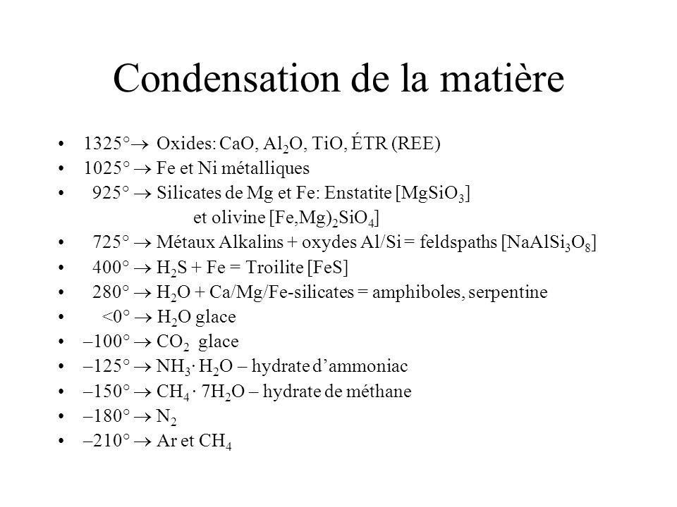 Condensation de la matière 1325° Oxides: CaO, Al 2 O, TiO, ÉTR (REE) 1025° Fe et Ni métalliques 925° Silicates de Mg et Fe: Enstatite [MgSiO 3 ] et olivine [Fe,Mg) 2 SiO 4 ] 725° Métaux Alkalins + oxydes Al/Si = feldspaths [NaAlSi 3 O 8 ] 400° H 2 S + Fe = Troilite [FeS] 280° H 2 O + Ca/Mg/Fe-silicates = amphiboles, serpentine <0° H 2 O glace –100° CO 2 glace –125° NH 3 · H 2 O – hydrate dammoniac –150° CH 4 · 7H 2 O – hydrate de méthane –180° N 2 –210° Ar et CH 4