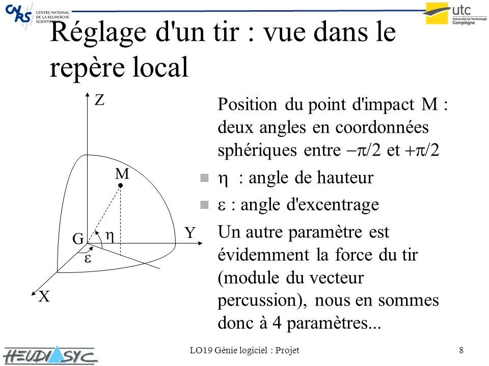 LO19 Génie logiciel : Projet8 Réglage d'un tir : vue dans le repère local Position du point d'impact M : deux angles en coordonnées sphériques entre e