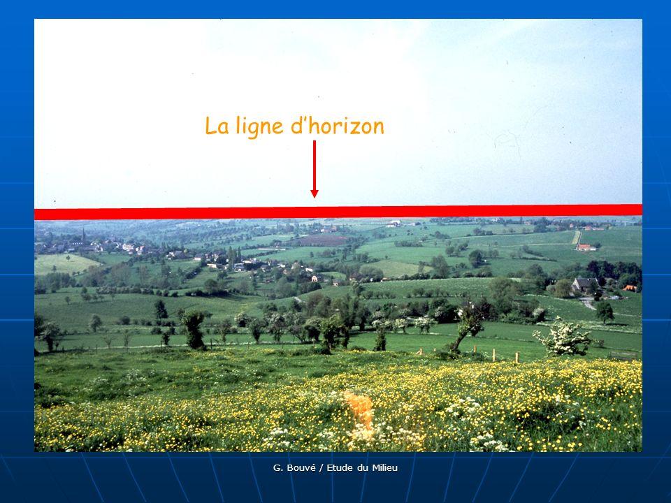 G. Bouvé / Etude du Milieu La ligne dhorizon est une ligne imaginaire qui sépare le ciel et la terre ou le ciel et la mer.