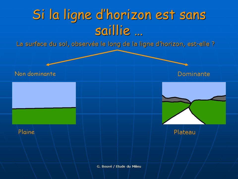 G. Bouvé / Etude du Milieu Si la ligne dhorizon est avec saillies … La surface du sol, observée le long de la ligne dhorizon, est-elle ? Très ondulée