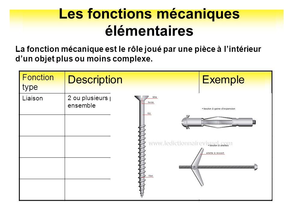 Les propriétés mécaniques des matériaux PropriétéDéfinition Capacité de laisser passer le courant électrique.