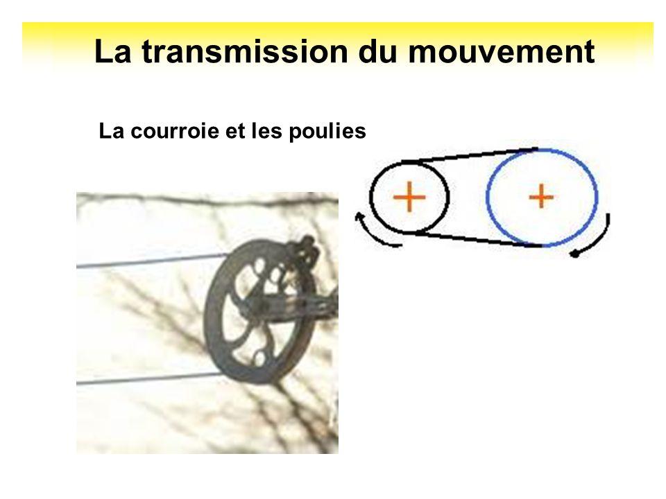 La transmission du mouvement La courroie et les poulies