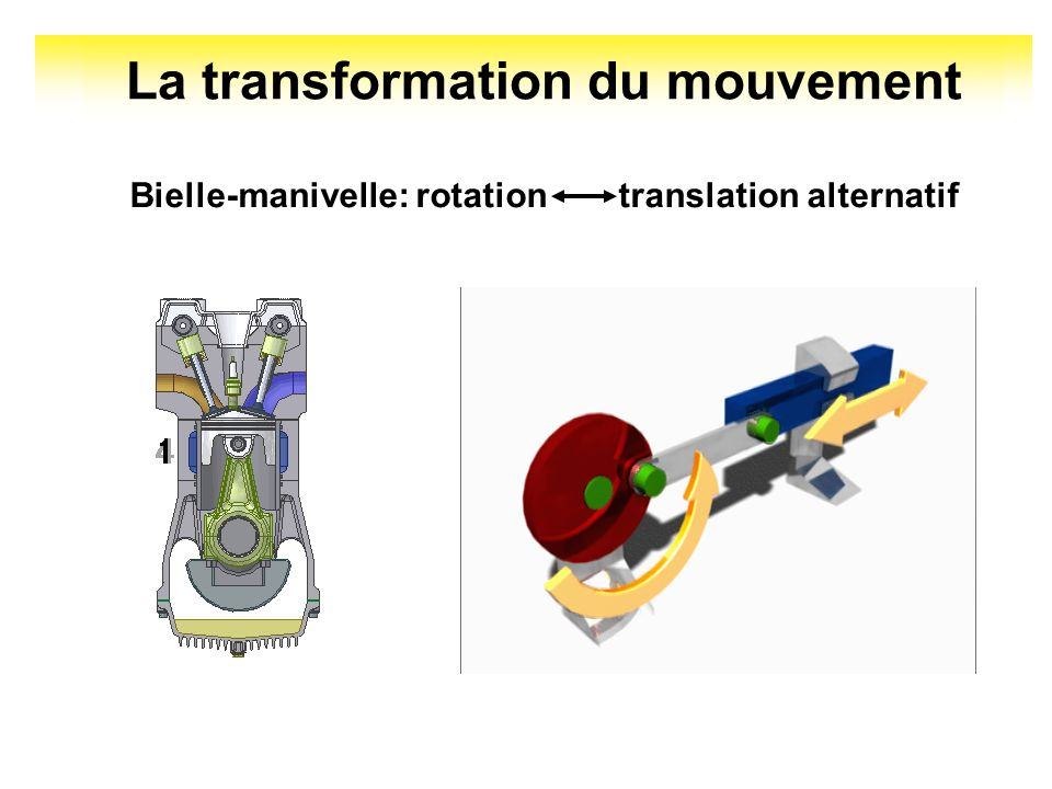 La transformation du mouvement Bielle-manivelle: rotation translation alternatif