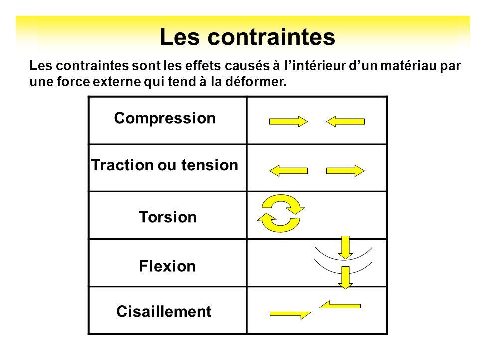 Les contraintes Les contraintes sont les effets causés à lintérieur dun matériau par une force externe qui tend à la déformer. Compression Traction ou