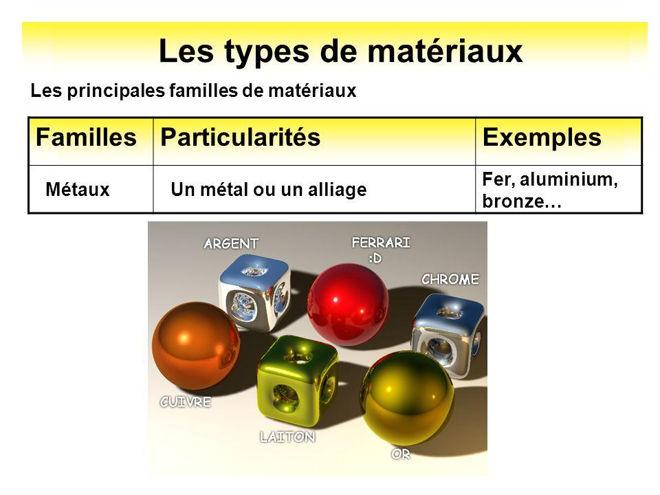 Les types de matériaux Les principales familles de matériaux FamillesParticularitésExemples MétauxUn métal ou un alliage Fer, aluminium, bronze…
