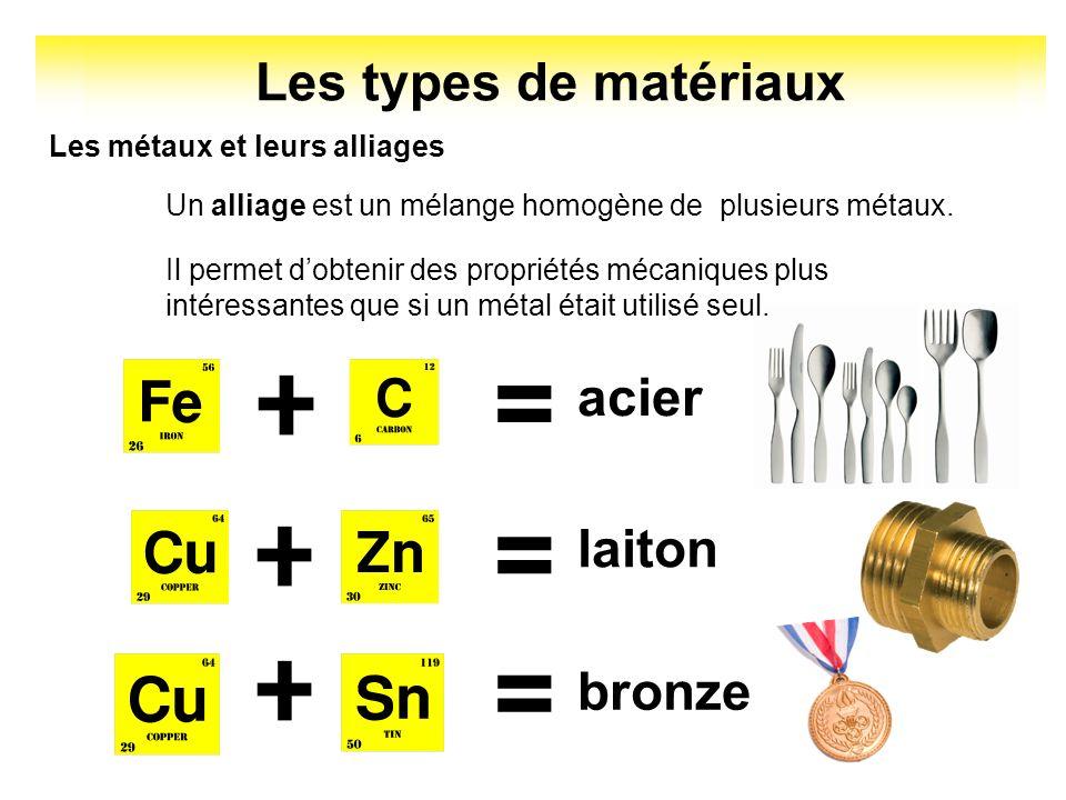 Les types de matériaux Les métaux et leurs alliages Un alliage est un mélange homogène de plusieurs métaux. Il permet dobtenir des propriétés mécaniqu