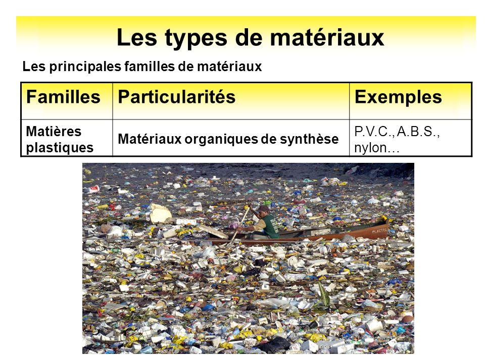 Les types de matériaux Les principales familles de matériaux FamillesParticularitésExemples P.V.C., A.B.S., nylon… Matériaux organiques de synthèse Ma