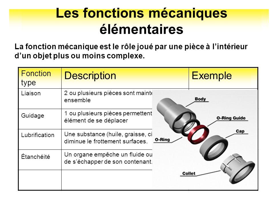 Les fonctions mécaniques élémentaires La fonction mécanique est le rôle joué par une pièce à lintérieur dun objet plus ou moins complexe. Fonction typ