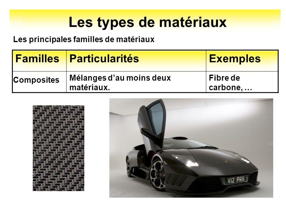 Les types de matériaux Les principales familles de matériaux FamillesParticularitésExemples Mélanges dau moins deux matériaux. Composites Fibre de car