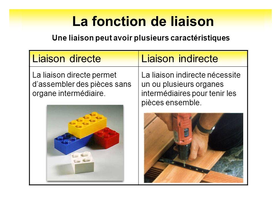 La fonction de liaison Une liaison peut avoir plusieurs caractéristiques Liaison démontableLiaison indémontable La liaison démontable permet de séparer les pièces sans les détériorer.