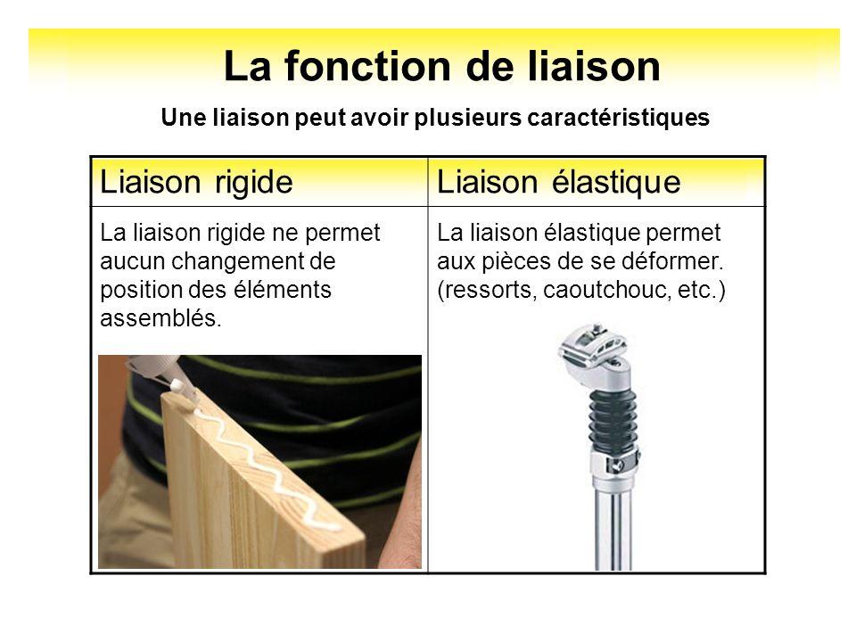 La fonction de liaison Une liaison peut avoir plusieurs caractéristiques Liaison rigideLiaison élastique La liaison rigide ne permet aucun changement