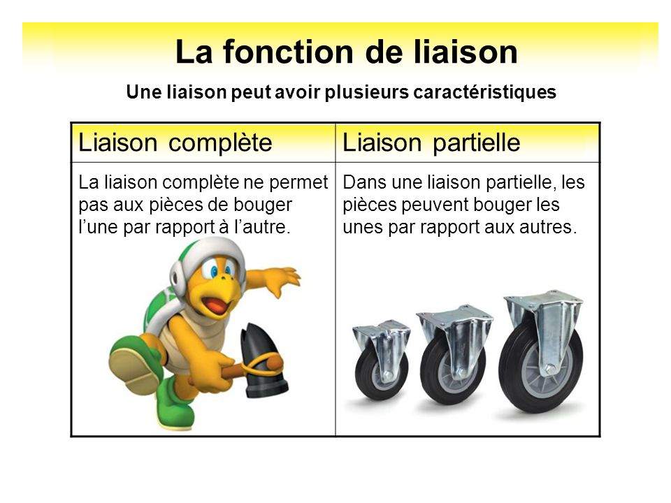 La fonction de liaison Une liaison peut avoir plusieurs caractéristiques ou et Liaison directeLiaison indirecte Liaison démontableLiaison indémontable Liaison rigideLiaison élastique Liaison complèteLiaison partielle