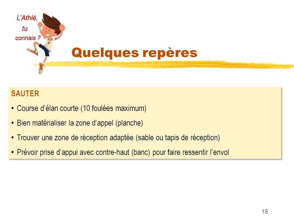 Quelques repères 15 SAUTER Course délan courte (10 foulées maximum) Bien matérialiser la zone dappel (planche) Trouver une zone de réception adaptée (