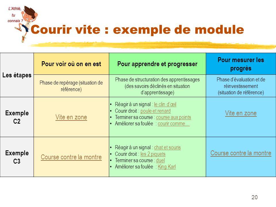 Courir vite : exemple de module Les étapes Pour voir où on en estPour apprendre et progresser Pour mesurer les progrès Phase de repérage (situation de