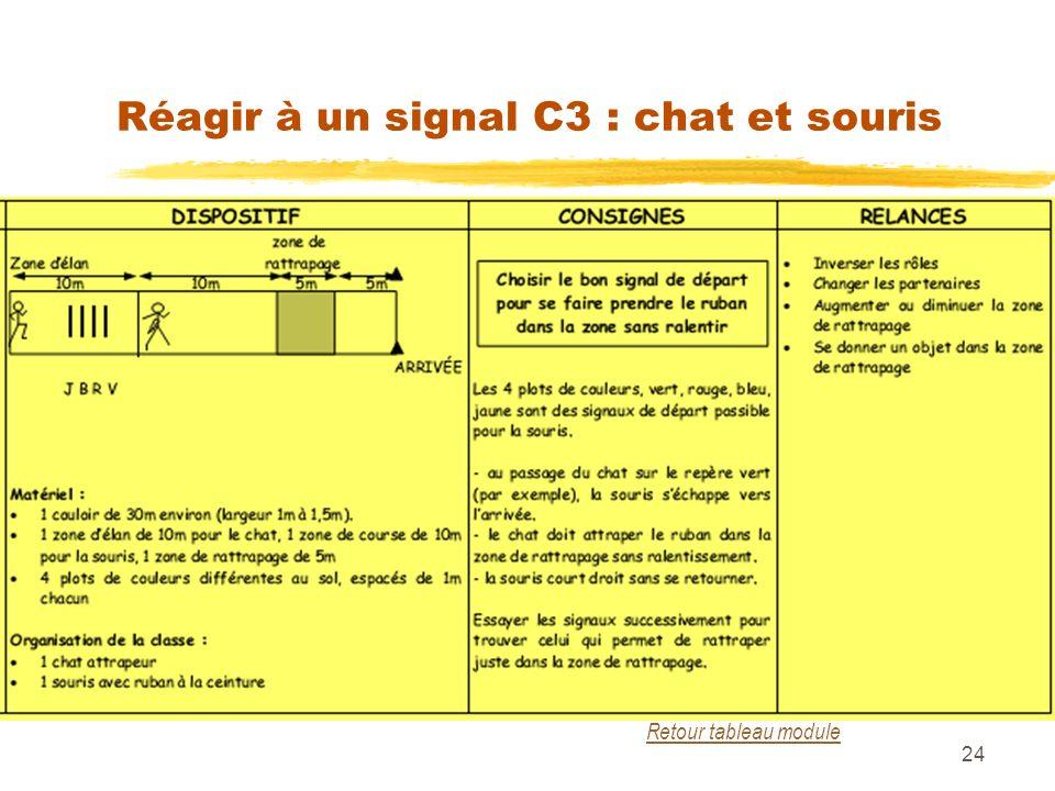 Réagir à un signal C3 : chat et souris 24 Retour tableau module