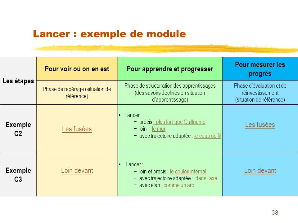 Lancer : exemple de module Les étapes Pour voir où on en estPour apprendre et progresser Pour mesurer les progrès Phase de repérage (situation de réfé
