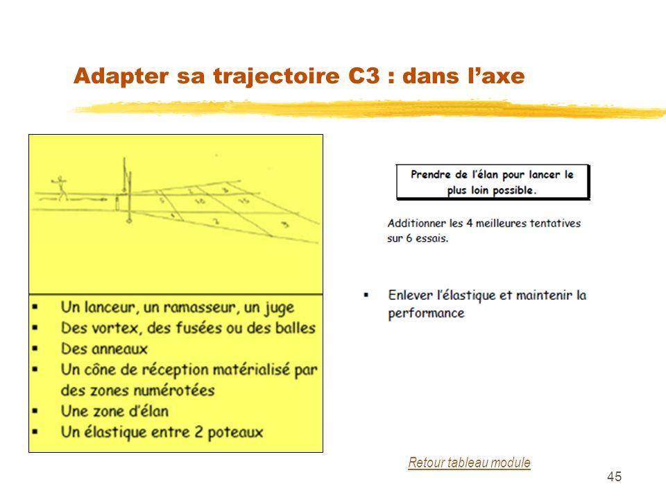 45 Adapter sa trajectoire C3 : dans laxe Retour tableau module