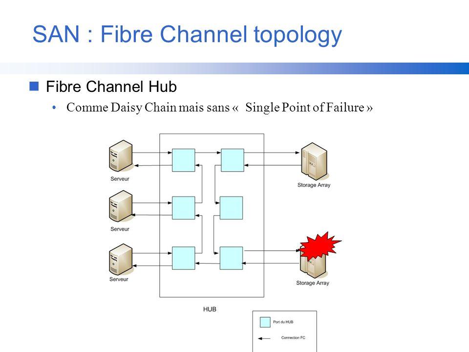 SAN : Fibre Channel topology nFibre Channel Hub Comme Daisy Chain mais sans « Single Point of Failure »