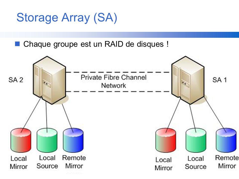 Storage Array (SA) nChaque groupe est un RAID de disques !