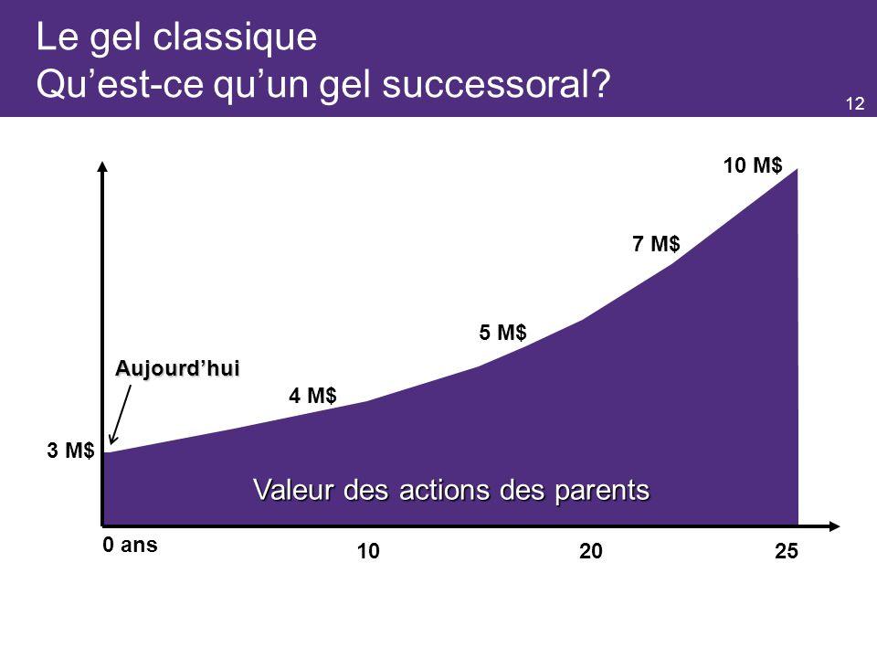 12 3 M$ 4 M$ 5 M$ 10 M$ 0 ans 7 M$ 102025 Valeur des actions des parents Le gel classique Quest-ce quun gel successoral.