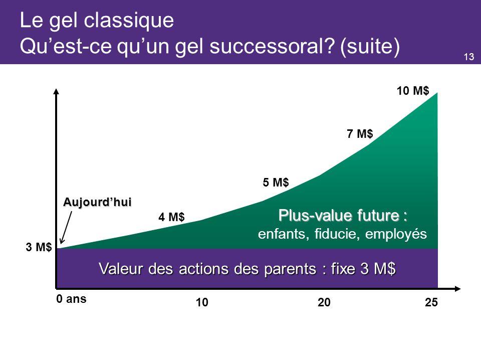 13 3 M$ 4 M$ 5 M$ 10 M$ 0 ans 7 M$ 102025 Valeur des actions des parents : fixe 3 M$ Aujourdhui Le gel classique Quest-ce quun gel successoral.
